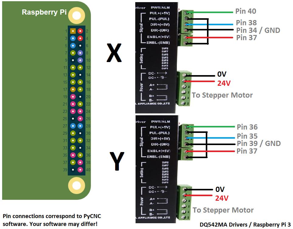 Raspberry Pi Stepper Motor Demo  U2013 Patience Corner